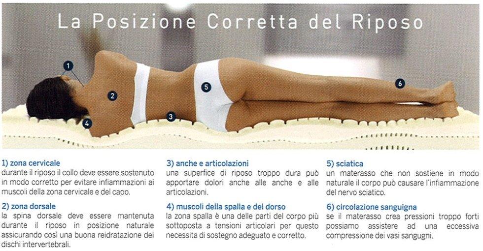 Miglior Materasso Per Cervicale.Materasso La Postura Corretta Materassi Marflex